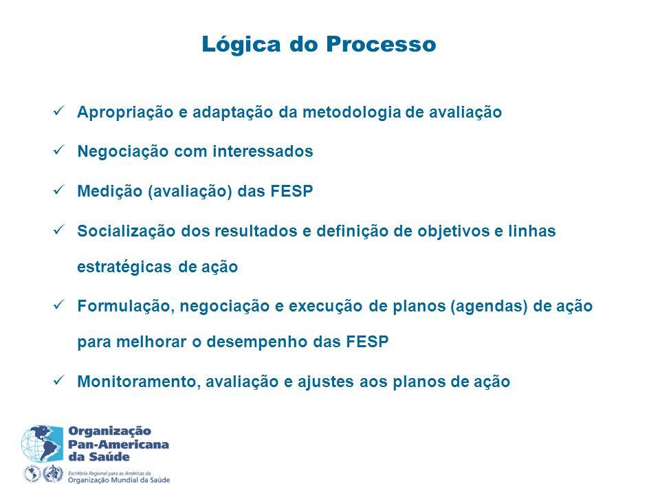 Lógica do Processo Apropriação e adaptação da metodologia de avaliação Negociação com interessados Medição (avaliação) das FESP Socialização dos resul