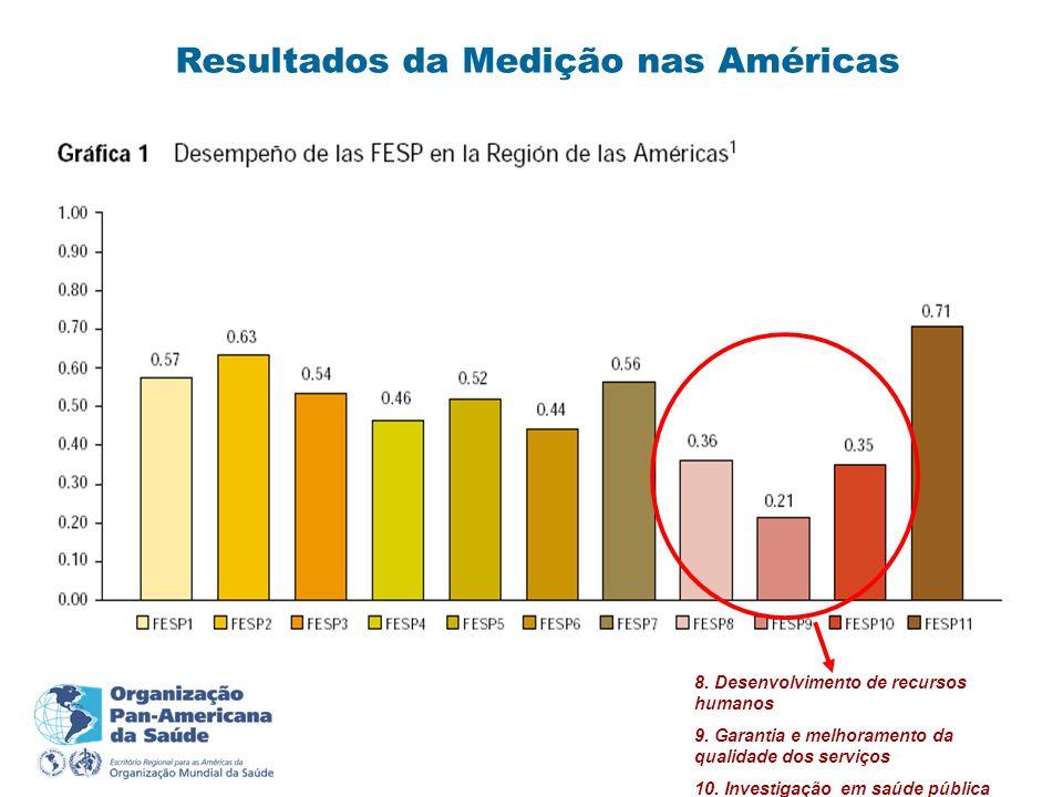 Resultados da Medição nas Américas 8. Desenvolvimento de recursos humanos 9. Garantia e melhoramento da qualidade dos serviços 10. Investigação em saú