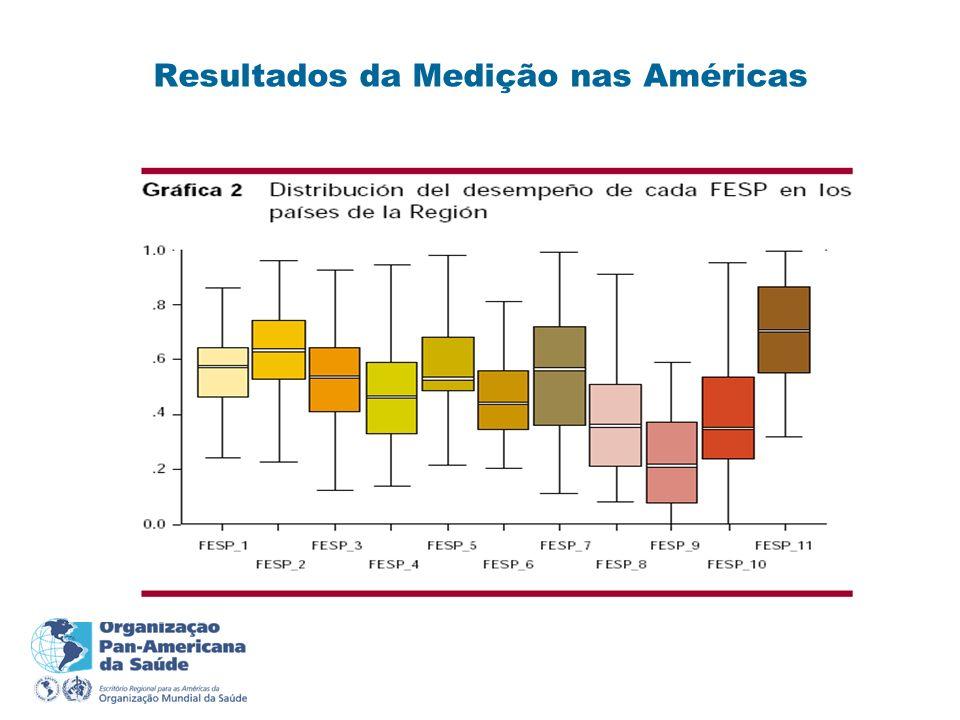 Resultados da Medição nas Américas