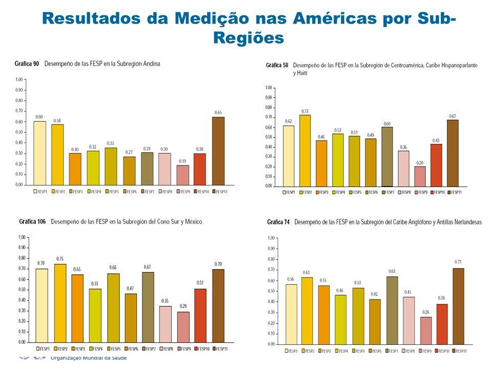 Resultados da Medição nas Américas por Sub- Regiões