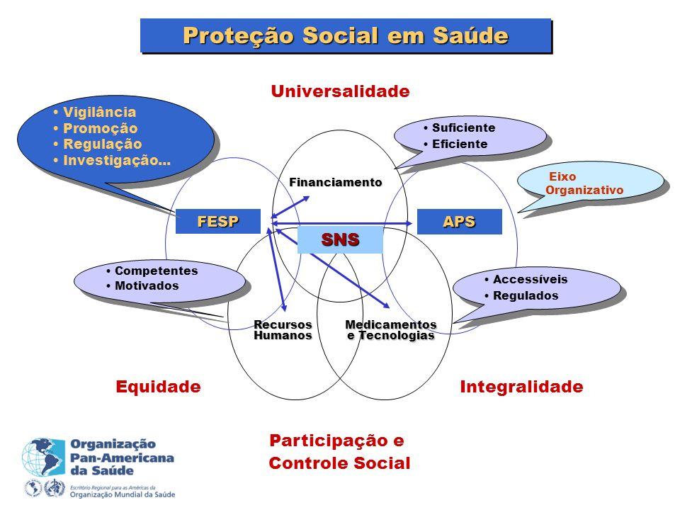 Proteção Social em Saúde FESP APS Recursos Humanos Financiamento Medicamentos e Tecnologias Suficiente Eficiente Suficiente Eficiente Competentes Moti