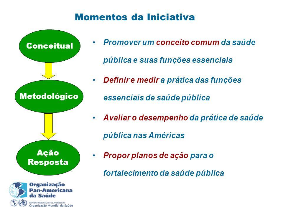 Momentos da Iniciativa Conceitual Metodológico Ação Resposta Promover um conceito comum da saúde pública e suas funções essenciais Definir e medir a p