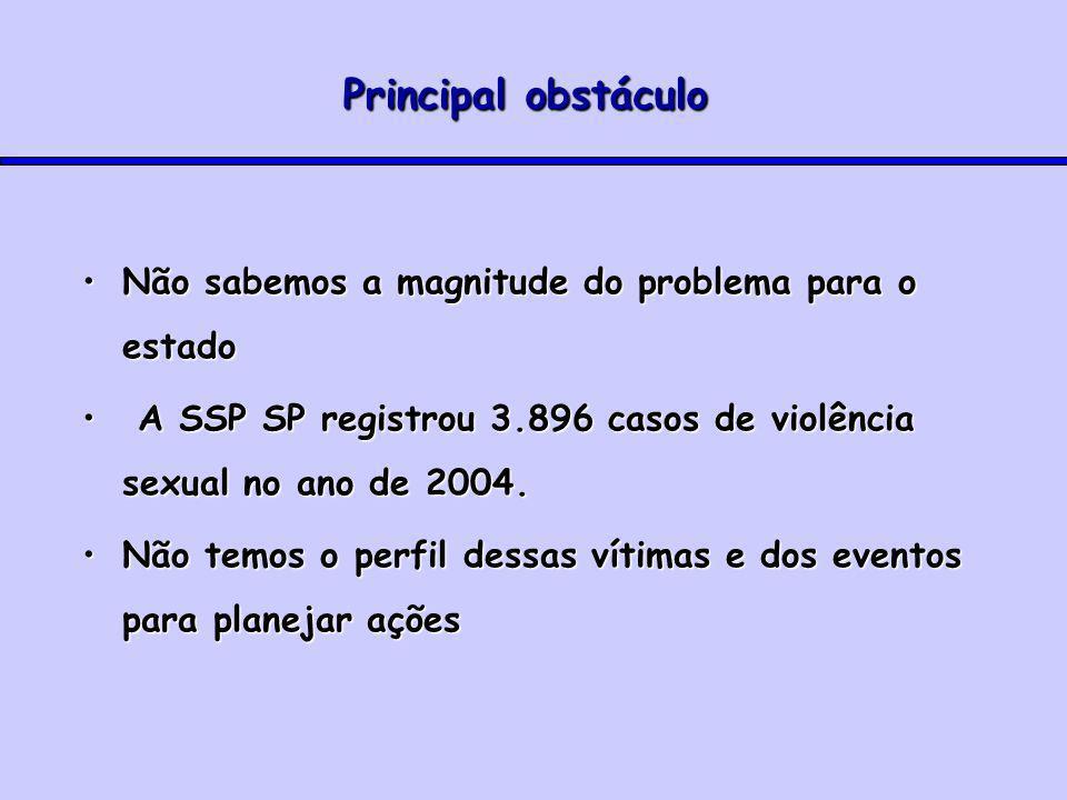 Principal obstáculo Não sabemos a magnitude do problema para o estadoNão sabemos a magnitude do problema para o estado A SSP SP registrou 3.896 casos de violência sexual no ano de 2004.