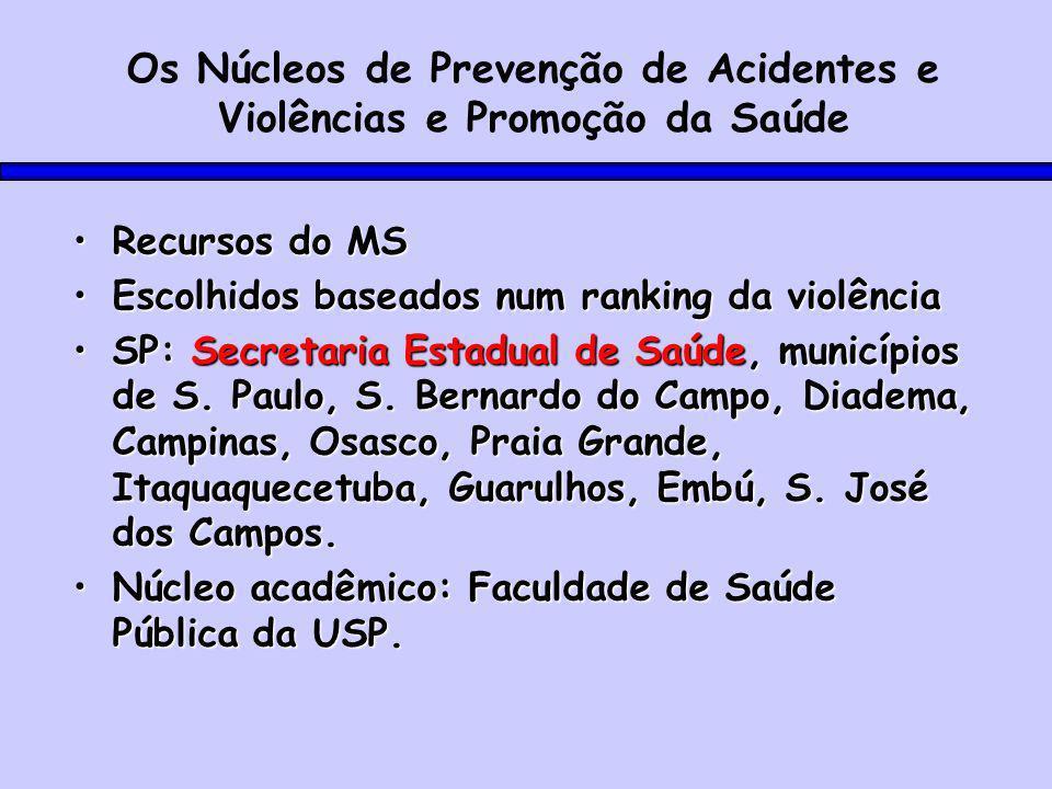 Os Núcleos de Prevenção de Acidentes e Violências e Promoção da Saúde Recursos do MSRecursos do MS Escolhidos baseados num ranking da violênciaEscolhidos baseados num ranking da violência SP: Secretaria Estadual de Saúde, municípios de S.