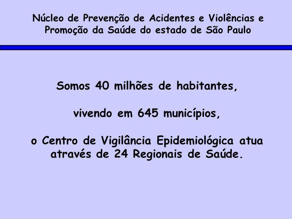 Somos 40 milhões de habitantes, vivendo em 645 municípios, o Centro de Vigilância Epidemiológica atua através de 24 Regionais de Saúde.