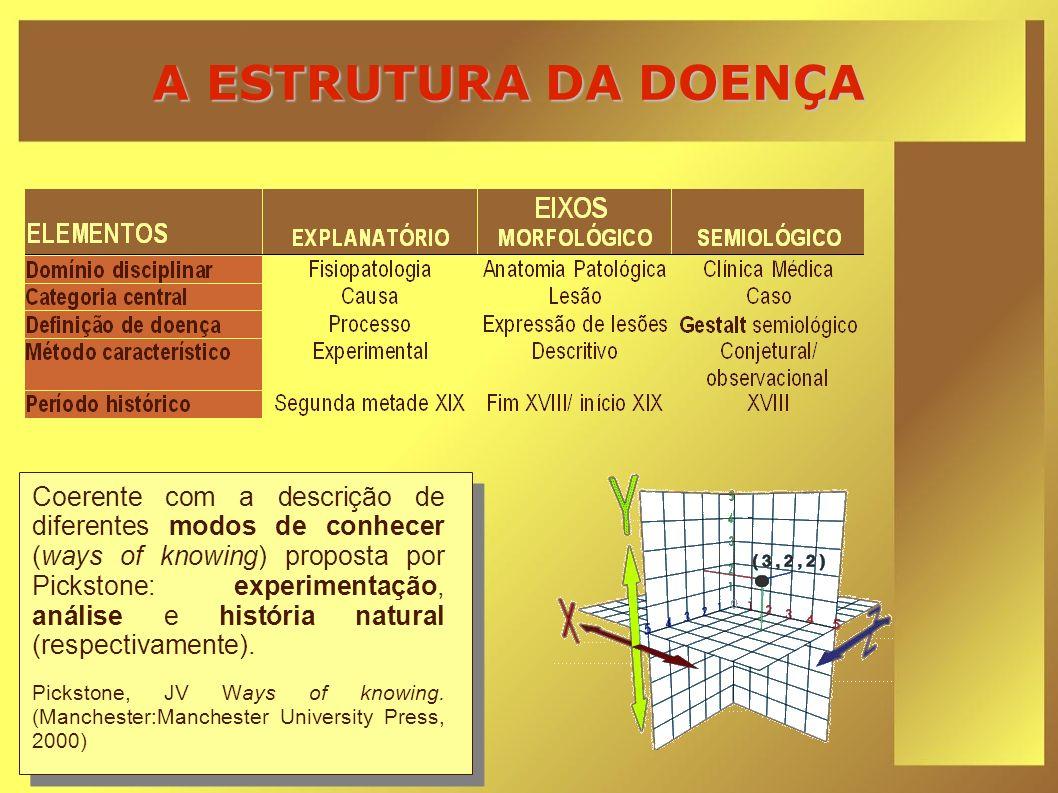 A ESTRUTURA DA DOENÇA Coerente com a descrição de diferentes modos de conhecer (ways of knowing) proposta por Pickstone: experimentação, análise e his