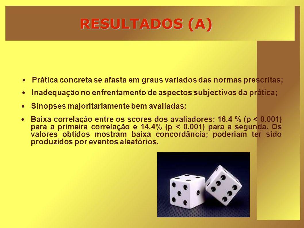 RESULTADOS (A) Baixa correlação entre os scores dos avaliadores: 16.4 % (p < 0.001) para a primeira correlação e 14.4% (p < 0.001) para a segunda. Os