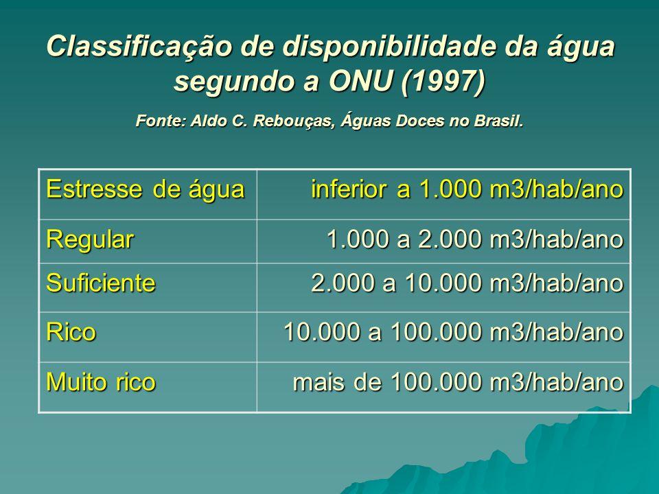 Classificação de disponibilidade da água segundo a ONU (1997) Fonte: Aldo C. Rebouças, Águas Doces no Brasil. Estresse de água inferior a 1.000 m3/hab