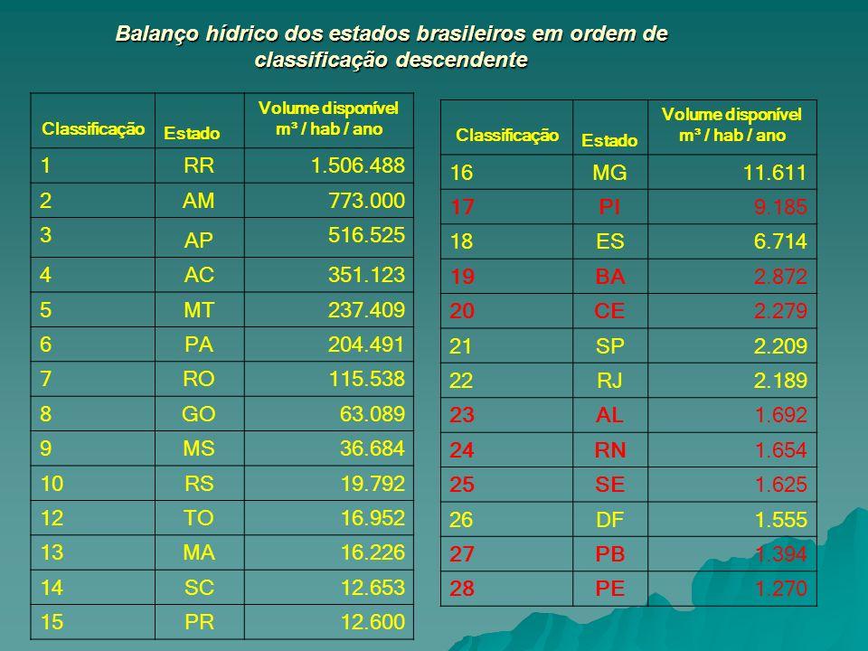Balanço hídrico dos estados brasileiros em ordem de classificação descendente Classificação Estado Volume disponível m³ / hab / ano 1 RR 1.506.488 2 A
