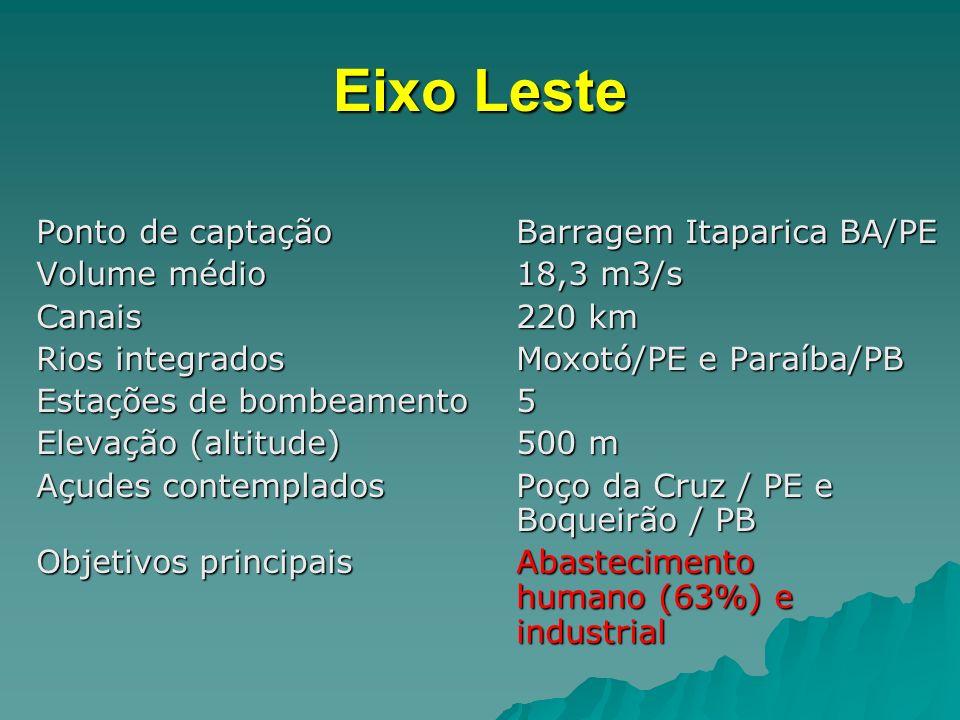 Eixo Leste Ponto de captaçãoBarragem Itaparica BA/PE Volume médio18,3 m3/s Canais220 km Rios integradosMoxotó/PE e Paraíba/PB Estações de bombeamento5