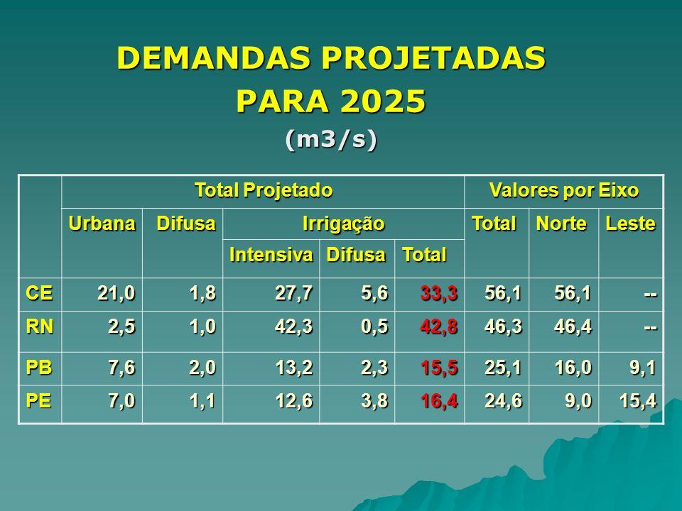 DEMANDAS PROJETADAS PARA 2025 (m3/s) Total Projetado Valores por Eixo UrbanaDifusaIrrigaçãoTotalNorteLeste IntensivaDifusaTotal CE21,01,827,75,633,356