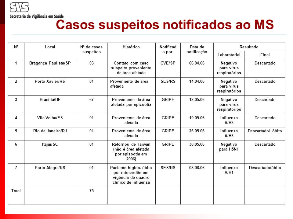 Casos suspeitos notificados ao MS NºLocalNº de casos suspeitos HistóricoNotificad o por: Data da notificação Resultado LaboratorialFinal 1Bragança Pau