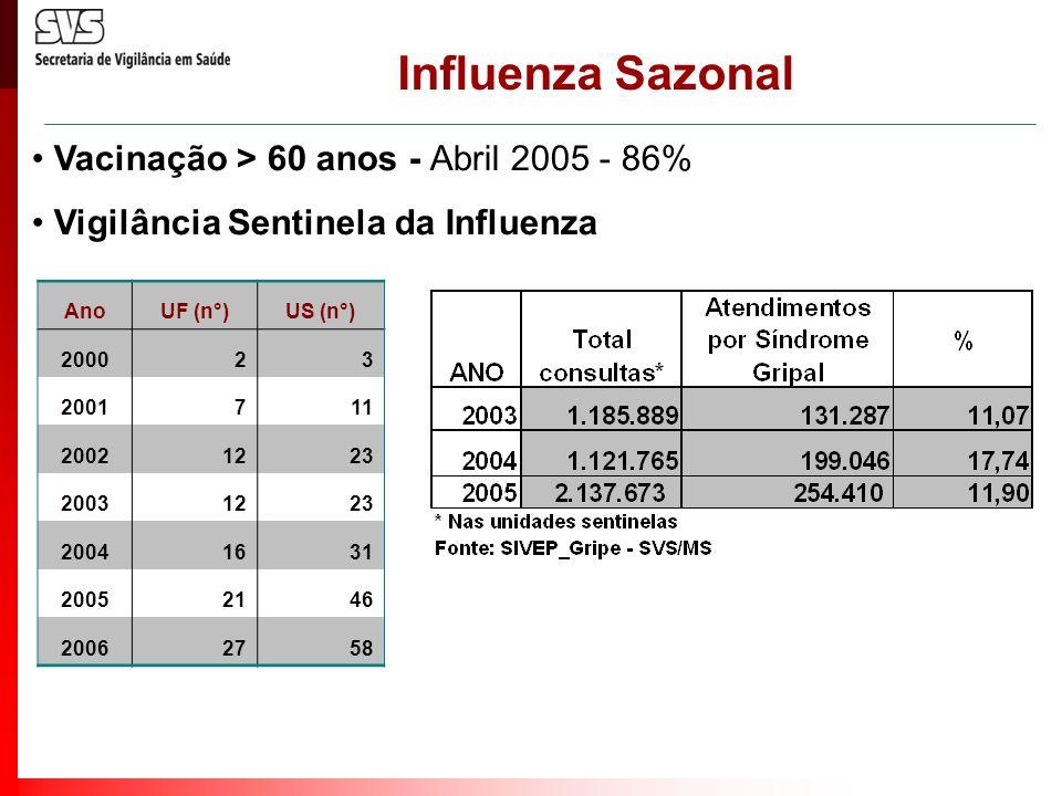 Influenza Sazonal Vacinação > 60 anos - Abril 2005 - 86% Vigilância Sentinela da Influenza AnoUF (n°)US (n°) 200023 2001711 20021223 20031223 20041631