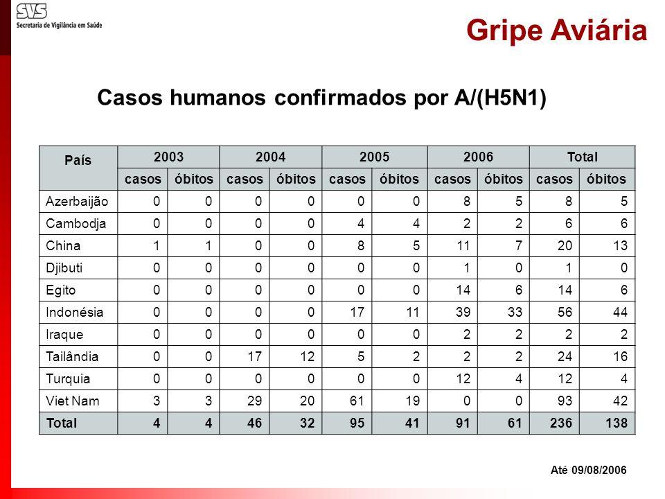 Gripe Aviária Casos humanos confirmados por A/(H5N1) Até 09/08/2006 País 2003200420052006Total casosóbitoscasosóbitoscasosóbitoscasosóbitoscasosóbitos