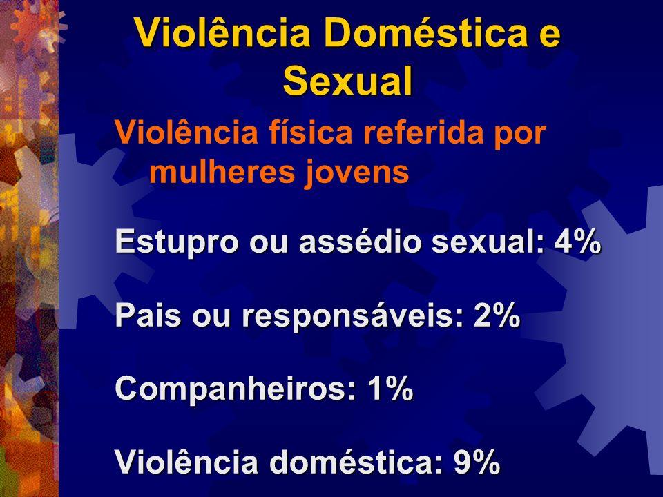 Violência Doméstica e Sexual Violência física referida por mulheres jovens Estupro ou assédio sexual: 4% Pais ou responsáveis: 2% Companheiros: 1% Vio