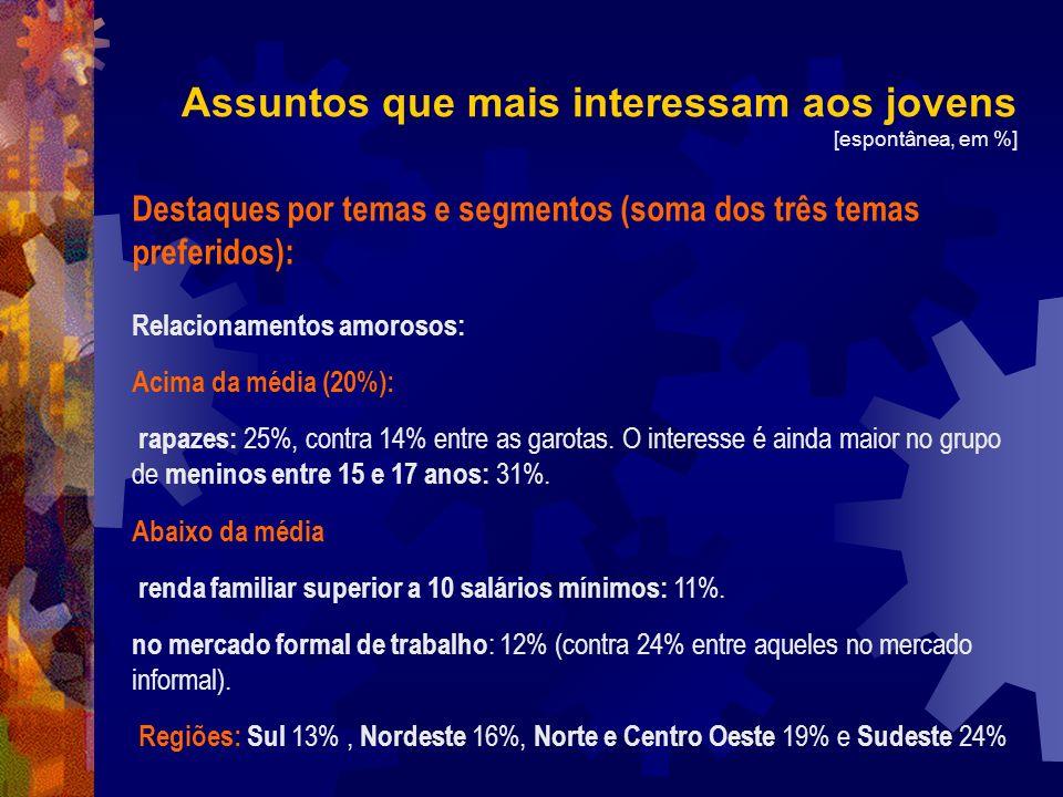 Destaques por temas e segmentos (soma dos três temas preferidos): Relacionamentos amorosos: Acima da média (20%): rapazes: 25%, contra 14% entre as ga