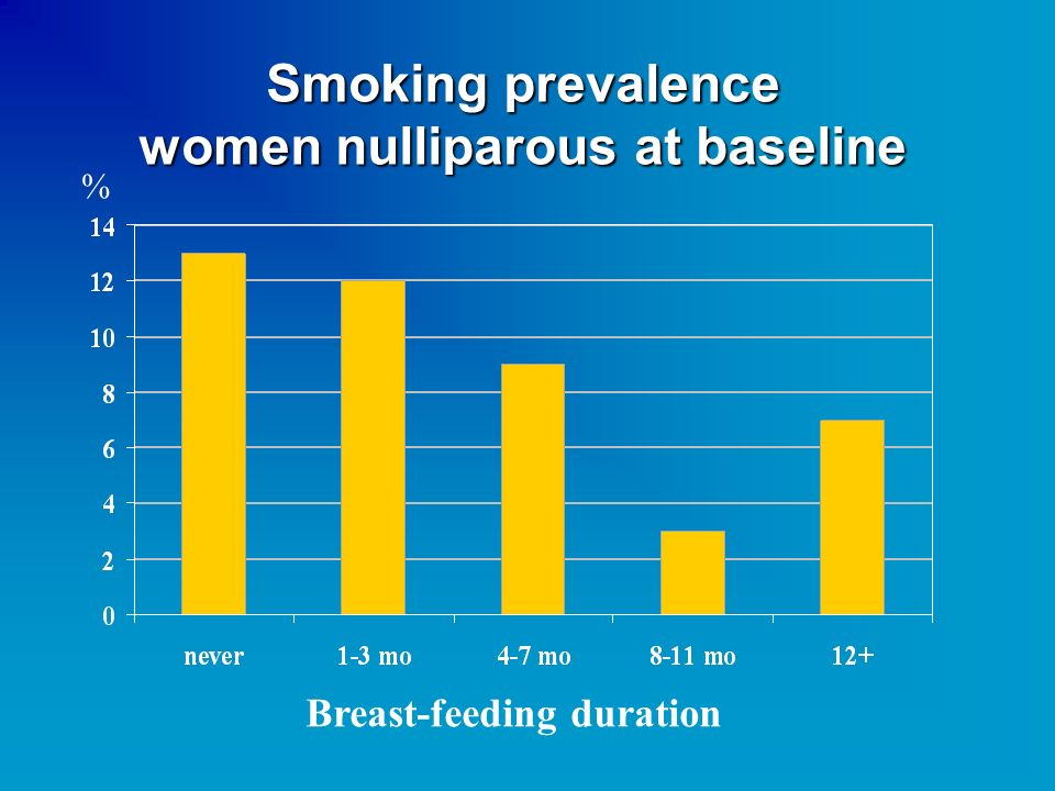 Smoking prevalence women nulliparous at baseline % Breast-feeding duration