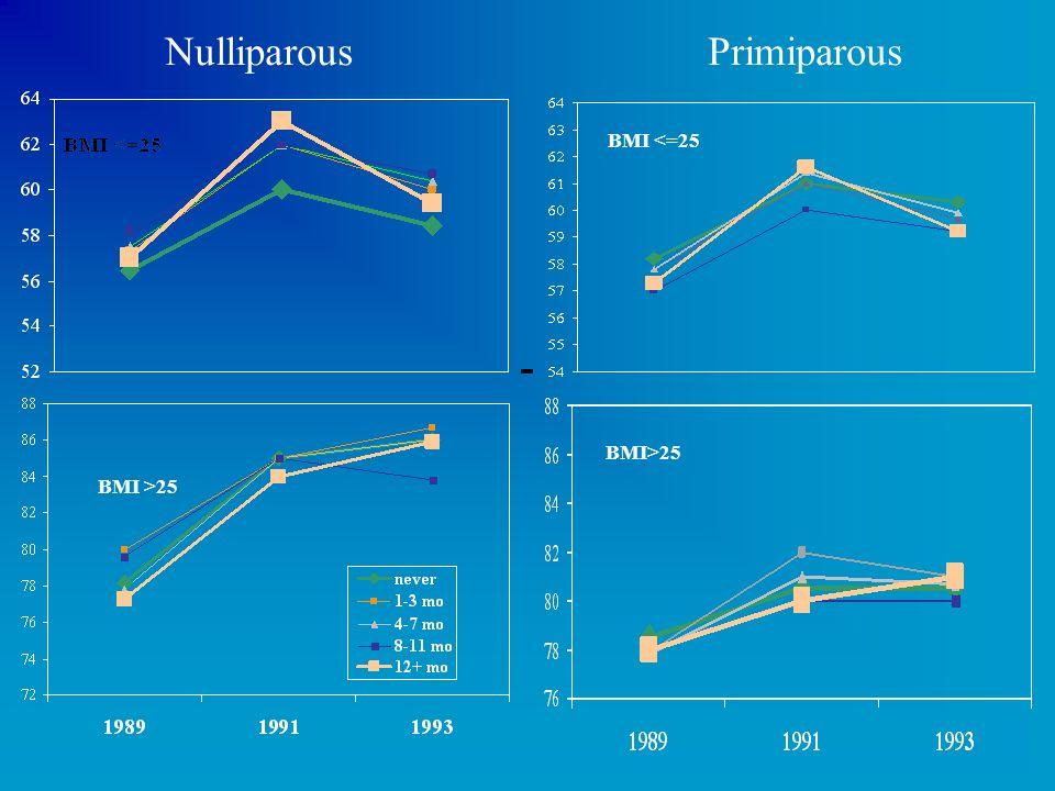 Nulliparous Primiparous BMI >25 BMI <=25 BMI>25