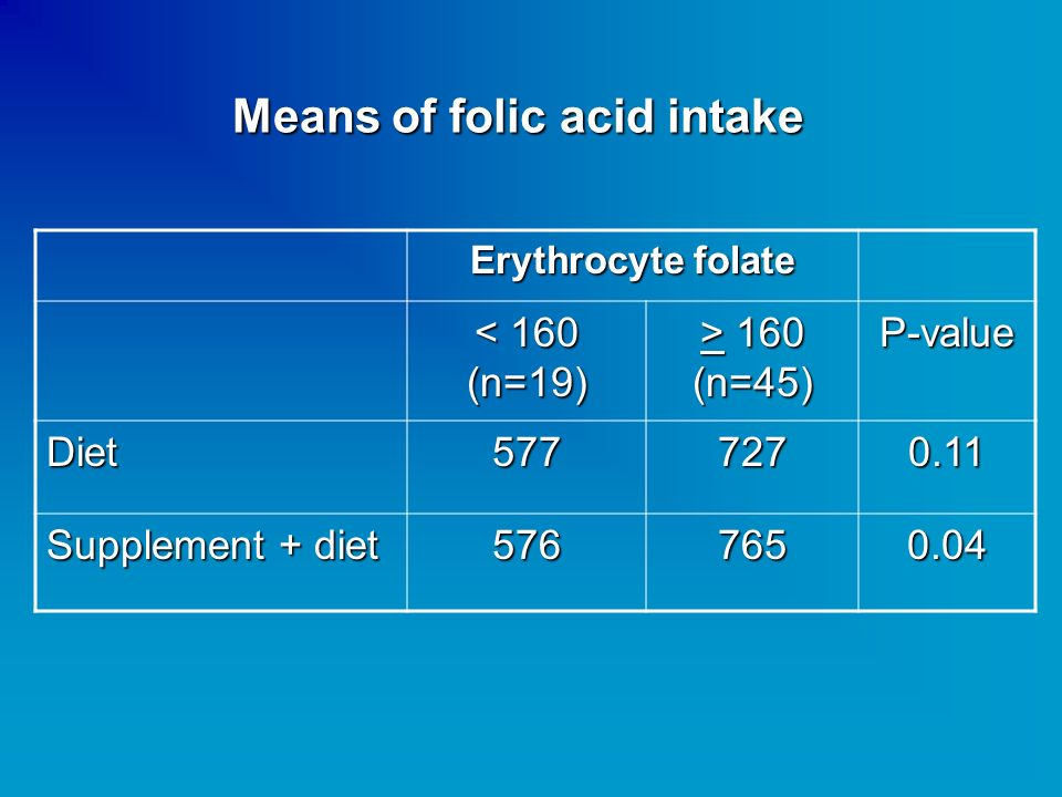 Means of folic acid intake Erythrocyte folate < 160 (n=19) > 160 (n=45) P-value Diet5777270.11 Supplement + diet 5767650.04