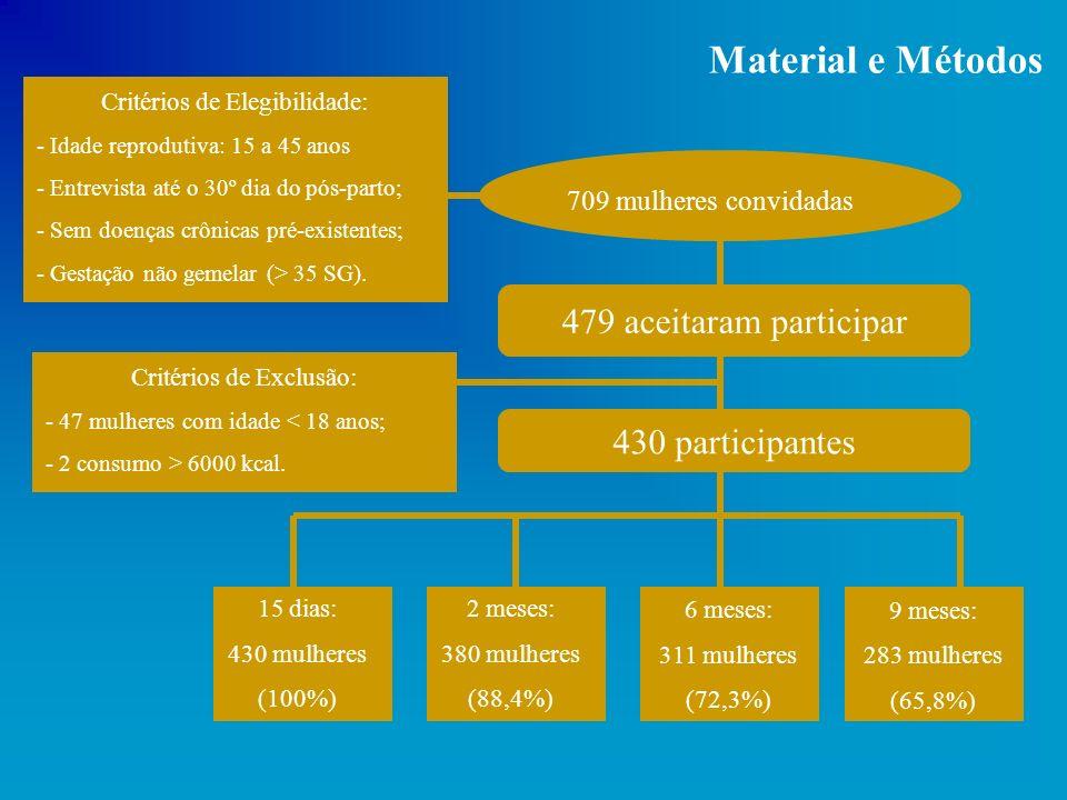 Material e Métodos 709 mulheres convidadas 479 aceitaram participar Critérios de Elegibilidade: - Idade reprodutiva: 15 a 45 anos - Entrevista até o 3