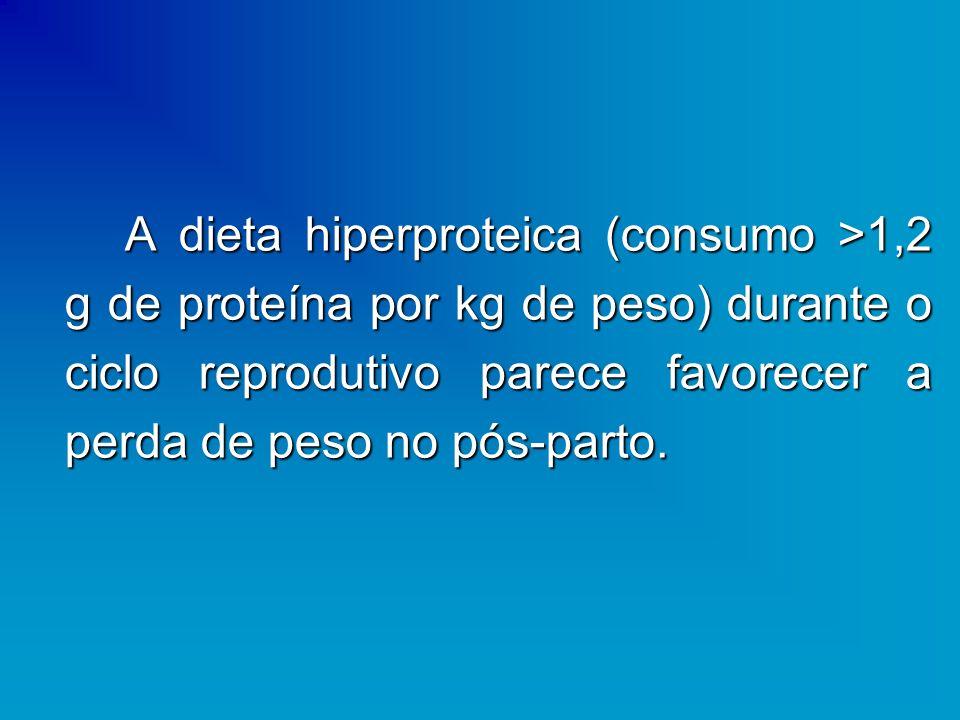 A dieta hiperproteica (consumo >1,2 g de proteína por kg de peso) durante o ciclo reprodutivo parece favorecer a perda de peso no pós-parto.