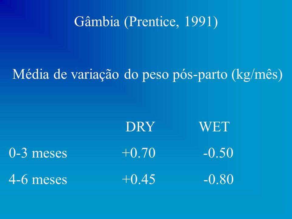 Gâmbia (Prentice, 1991) Média de variação do peso pós-parto (kg/mês) DRY WET 0-3 meses +0.70 -0.50 4-6 meses +0.45 -0.80