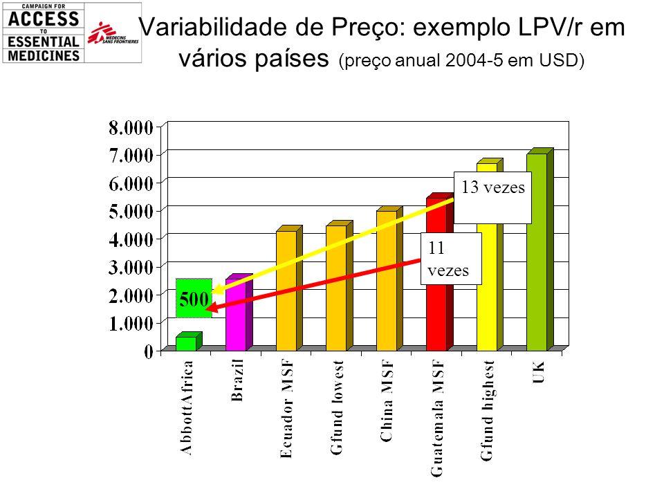 Variabilidade de Preço: exemplo LPV/r em vários países (preço anual 2004-5 em USD) 13 vezes 11 vezes