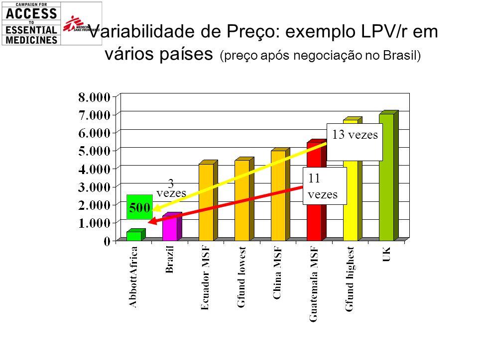 Variabilidade de Preço: exemplo LPV/r em vários países (preço após negociação no Brasil) 13 vezes 11 vezes 3 vezes