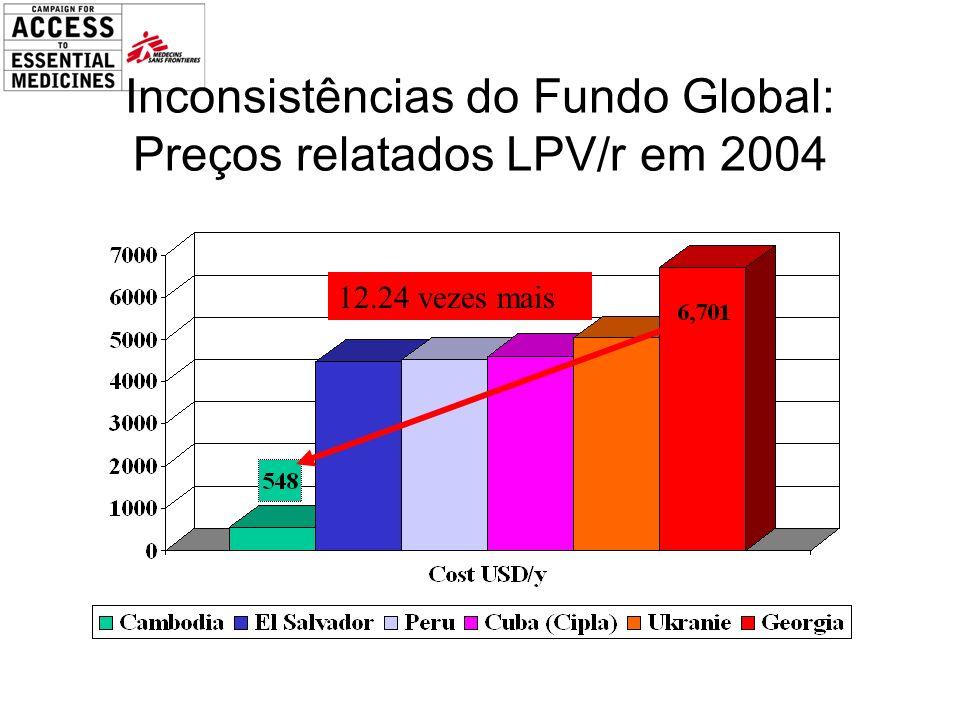 Inconsistências do Fundo Global: Preços relatados LPV/r em 2004 12.24 vezes mais