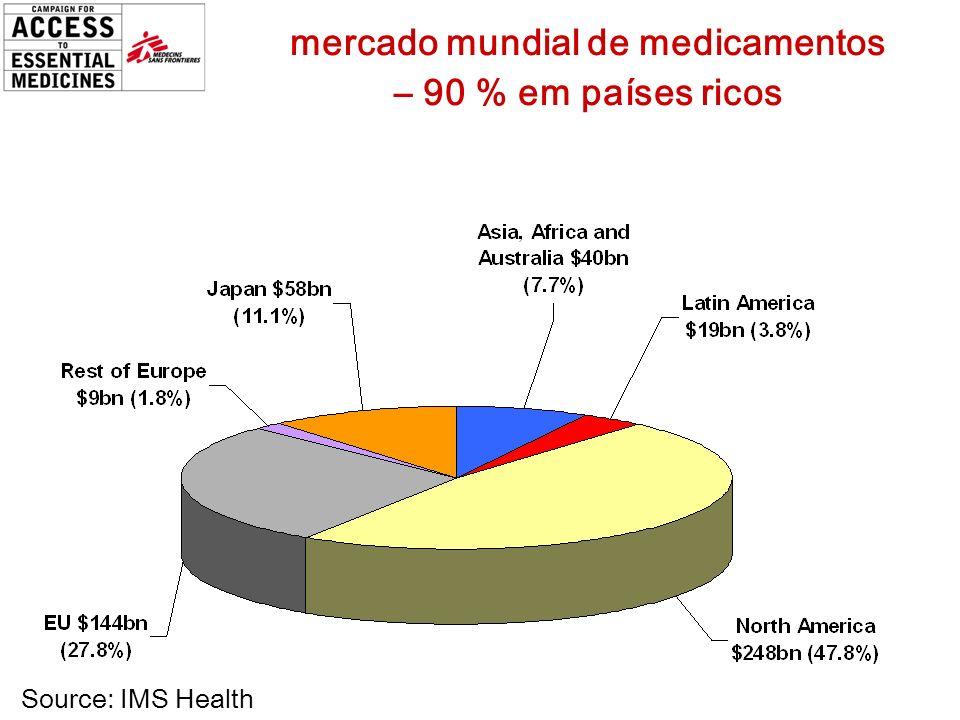Source: IMS Health mercado mundial de medicamentos – 90 % em países ricos