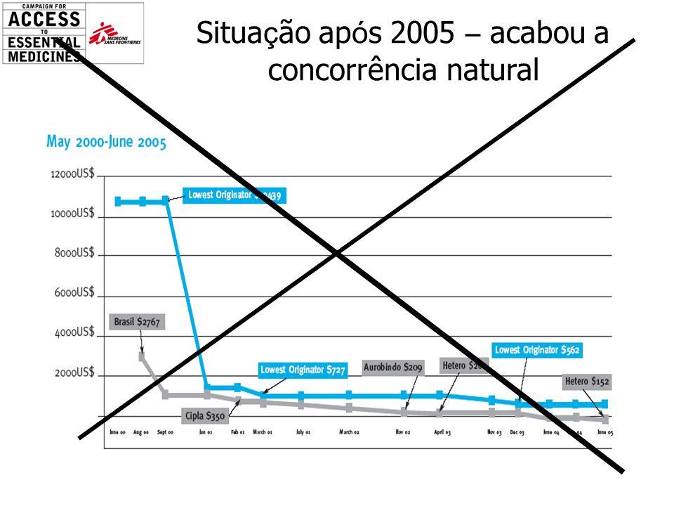 Situa ç ão ap ó s 2005 – acabou a concorrência natural