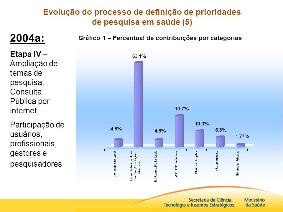 Evolução do processo de definição de prioridades de pesquisa em saúde (5) 2004a: Etapa IV – Ampliação de temas de pesquisa. Consulta Pública por inter