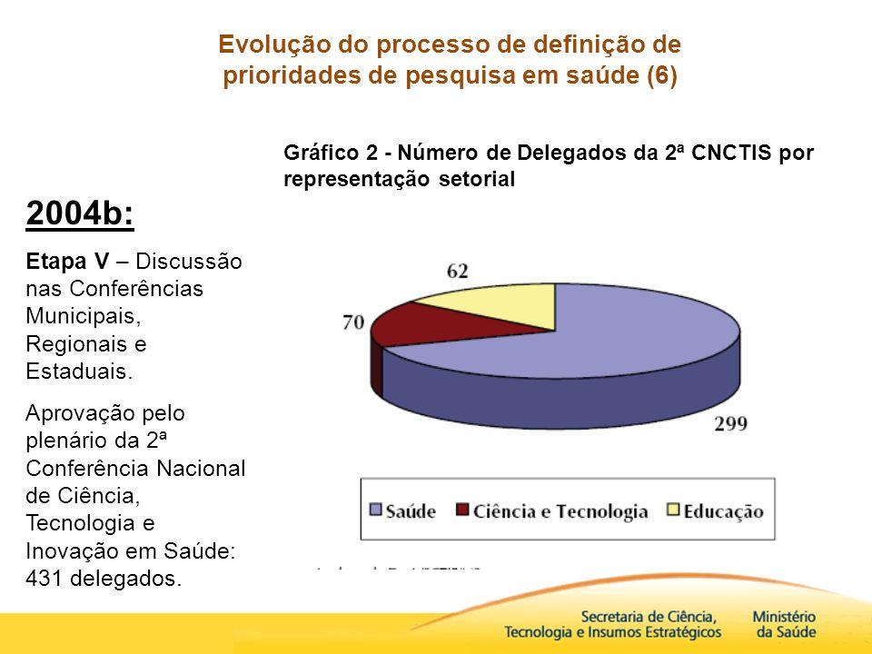 Evolução do processo de definição de prioridades de pesquisa em saúde (6) 2004b: Etapa V – Discussão nas Conferências Municipais, Regionais e Estaduai
