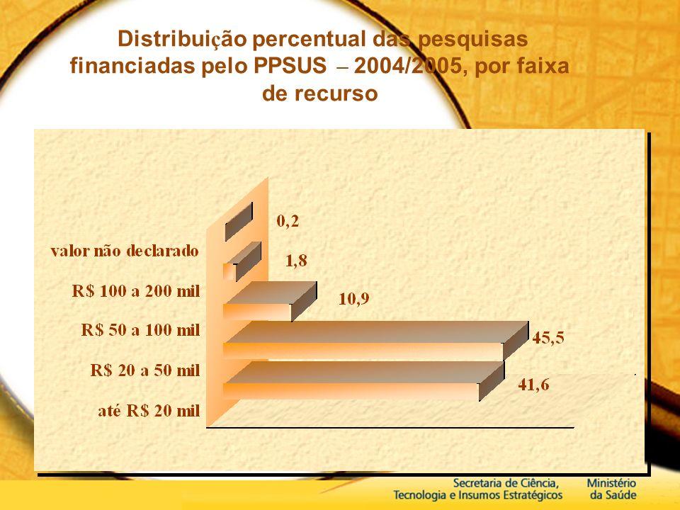 Distribui ç ão percentual das pesquisas financiadas pelo PPSUS – 2004/2005, por faixa de recurso