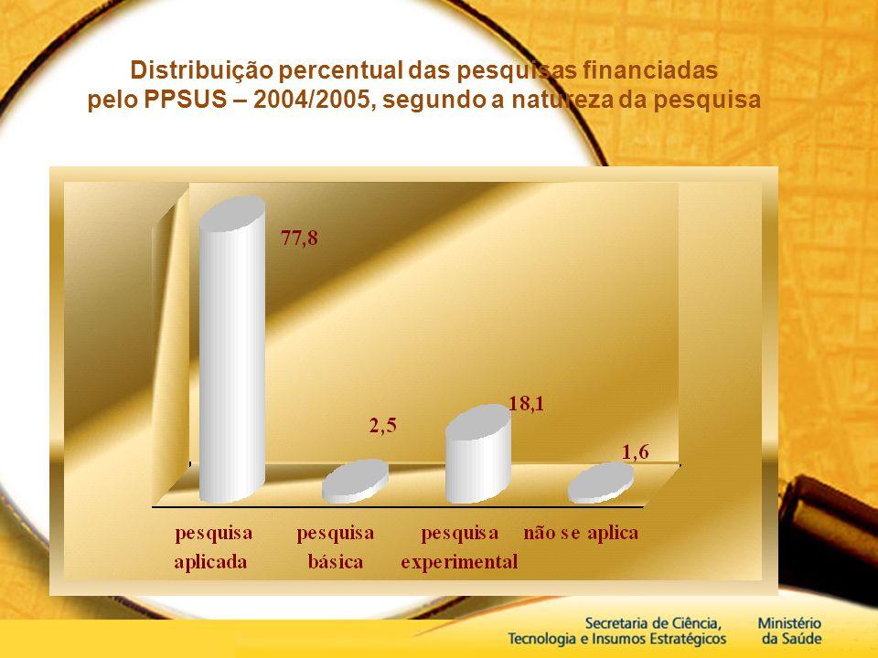 Distribuição percentual das pesquisas financiadas pelo PPSUS – 2004/2005, segundo a natureza da pesquisa