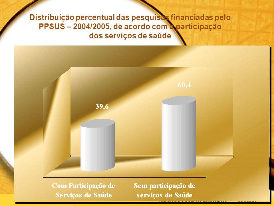 Distribuição percentual das pesquisas financiadas pelo PPSUS – 2004/2005, de acordo com a participação dos serviços de saúde
