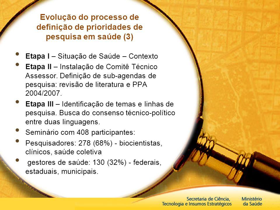 Evolução do processo de definição de prioridades de pesquisa em saúde (3) Etapa I – Situação de Saúde – Contexto Etapa II – Instalação de Comitê Técni