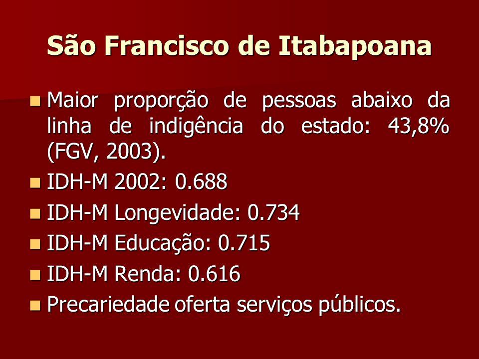 São Francisco de Itabapoana Maior proporção de pessoas abaixo da linha de indigência do estado: 43,8% (FGV, 2003). Maior proporção de pessoas abaixo d