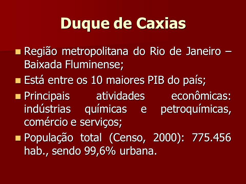 Duque de Caxias Região metropolitana do Rio de Janeiro – Baixada Fluminense; Região metropolitana do Rio de Janeiro – Baixada Fluminense; Está entre o