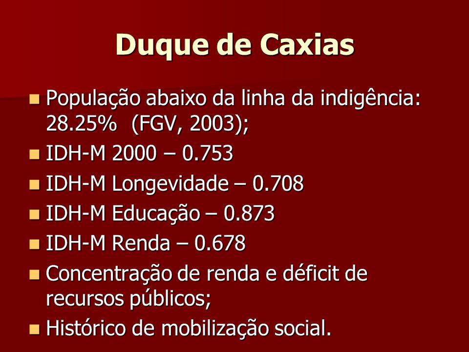 Duque de Caxias População abaixo da linha da indigência: 28.25% (FGV, 2003); População abaixo da linha da indigência: 28.25% (FGV, 2003); IDH-M 2000 –
