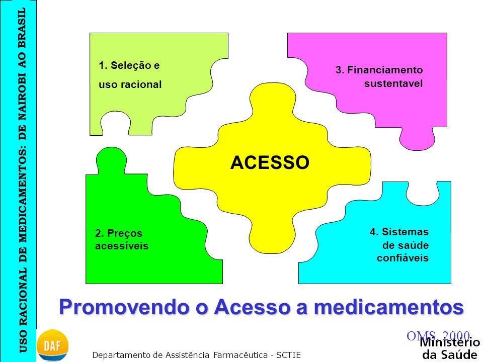 USO RACIONAL DE MEDICAMENTOS: DE NAIROBI AO BRASIL Departamento de Assistência Farmacêutica - SCTIE 2. Preços acessíveis ACESSO 3. Financiamento suste