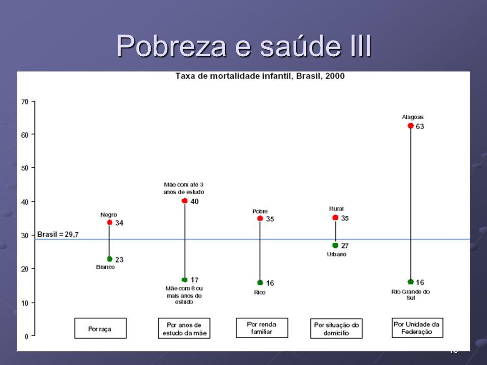 18 Pobreza e saúde III