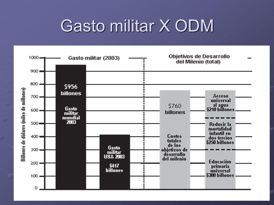 35 Gasto militar X ODM
