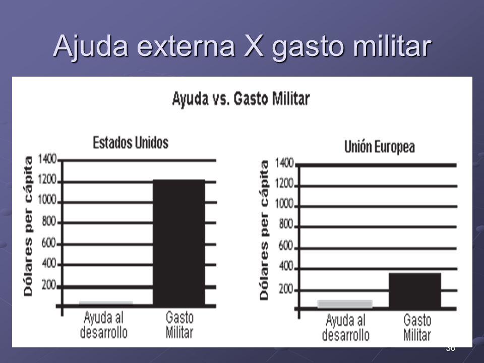 36 Ajuda externa X gasto militar