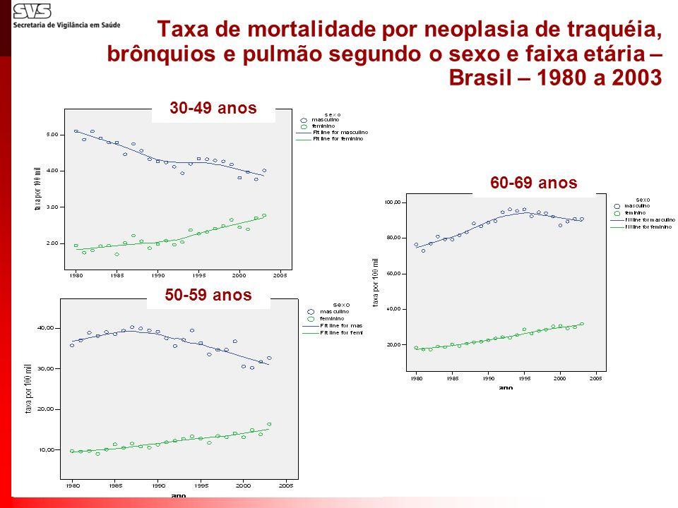 Taxa de mortalidade por neoplasia de traquéia, brônquios e pulmão segundo o sexo e faixa etária – Brasil – 1980 a 2003 30-49 anos 50-59 anos 60-69 ano