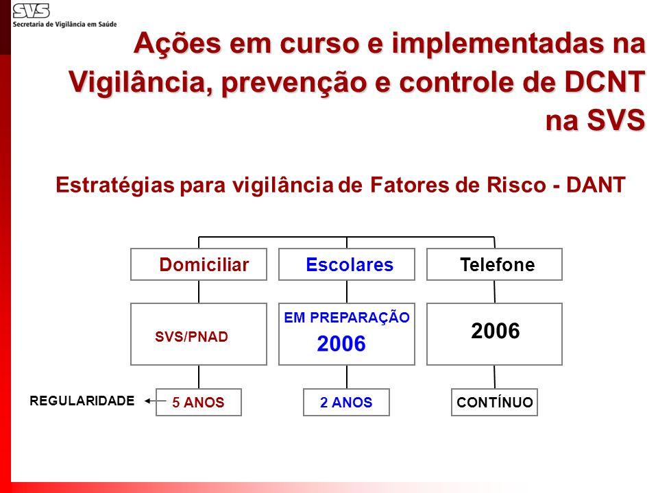 Estratégias para vigilância de Fatores de Risco - DANT 50 70 REGULARIDADE 5 ANOS INCA/SVS SVS/PNAD Domiciliar 2 ANOS EM PREPARAÇÃO Escolares CONTÍNUO