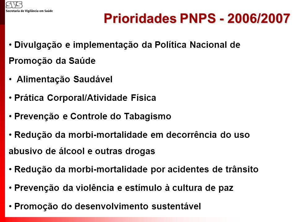 Prioridades PNPS - 2006/2007 Divulgação e implementação da Política Nacional de Promoção da Saúde Alimentação Saudável Prática Corporal/Atividade Físi