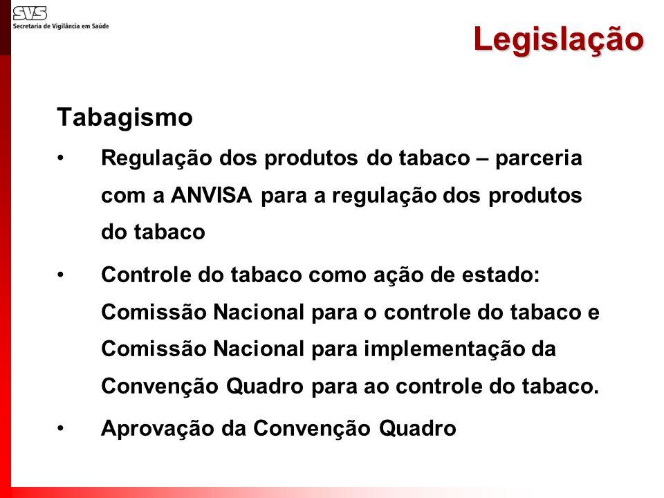 Legislação Tabagismo Regulação dos produtos do tabaco – parceria com a ANVISA para a regulação dos produtos do tabaco Controle do tabaco como ação de