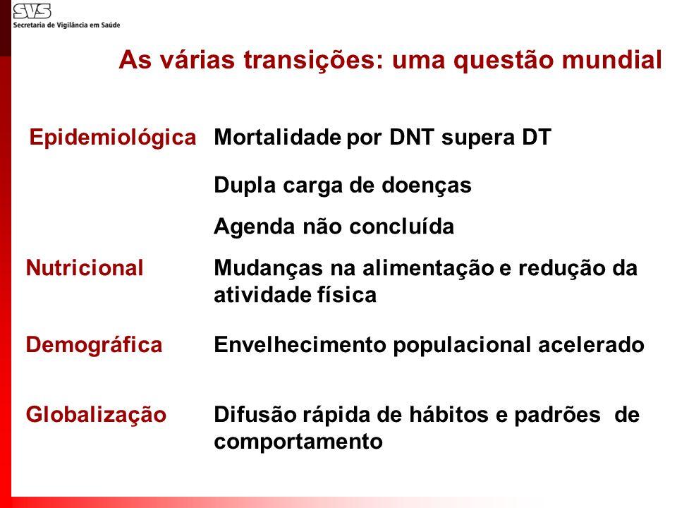 As várias transições: uma questão mundial EpidemiológicaMortalidade por DNT supera DT Dupla carga de doenças Agenda não concluída NutricionalMudanças