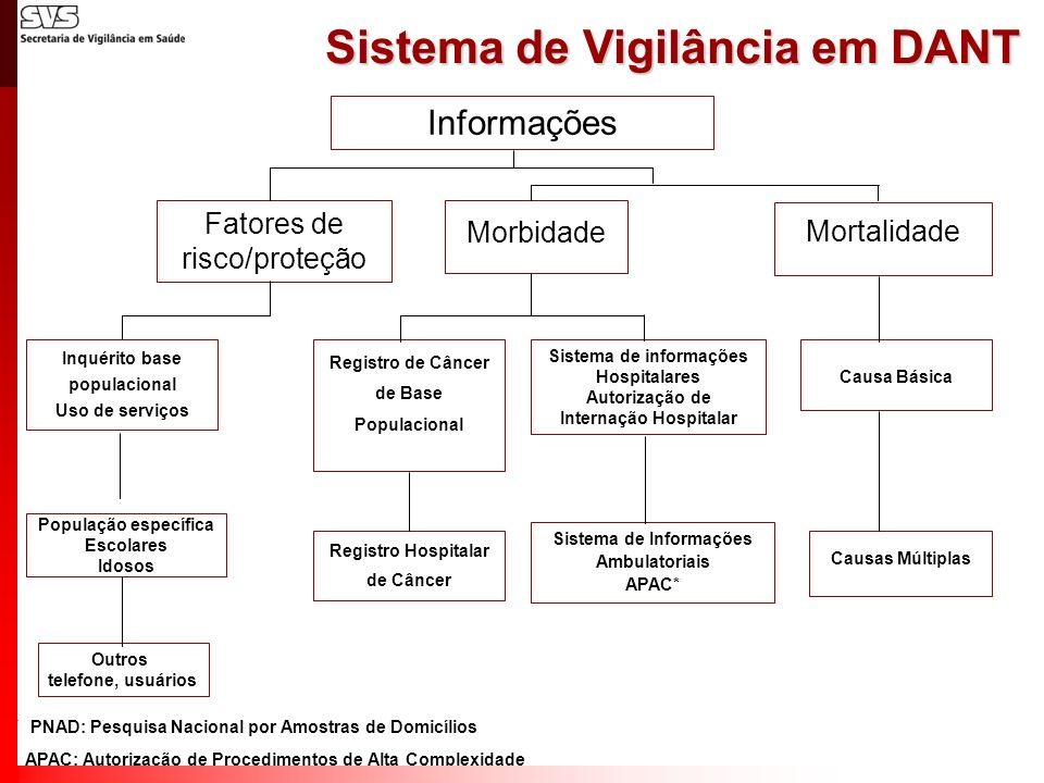 Sistema de Vigilância em DANT * PNAD: Pesquisa Nacional por Amostras de Domicílios APAC: Autorização de Procedimentos de Alta Complexidade Informações